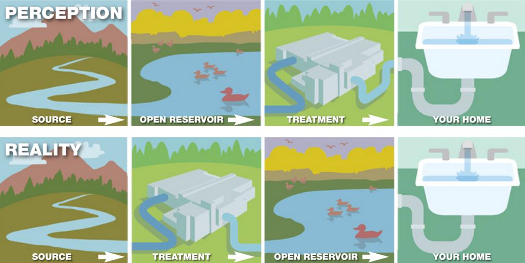 Reservoir infographic