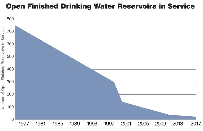 Drinking water reservoir graph