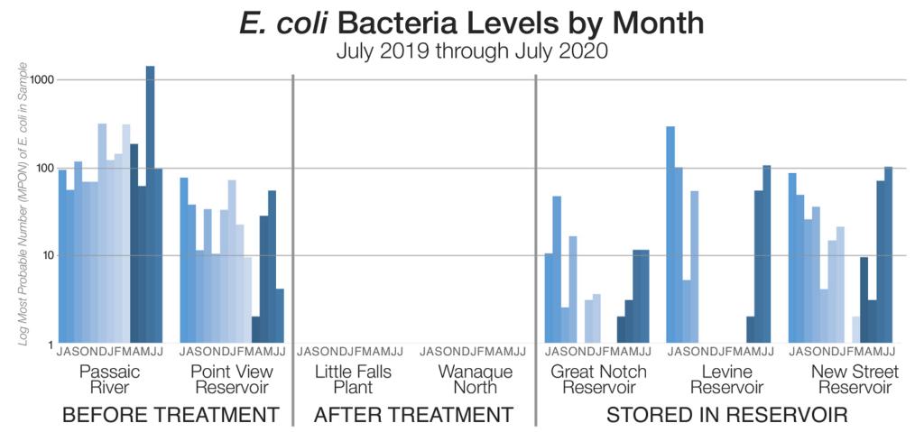 E coli levels graph